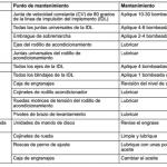 Tabla de lubricación Serretecno